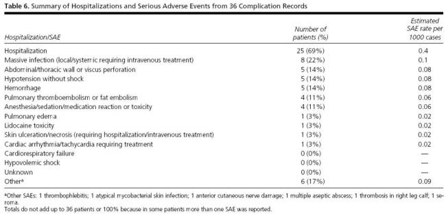 지방흡입 합병증 발생율