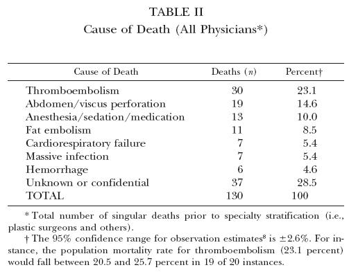 지방흡입의 사망원인